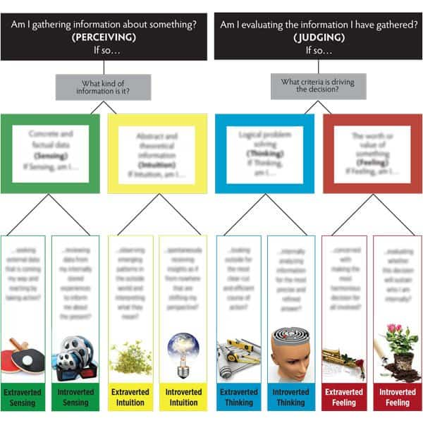 People Skills Group Image Metaphor Function-Attitude Mind Map™