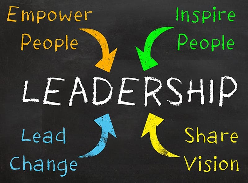 The People Skills Group provides Leadership Development